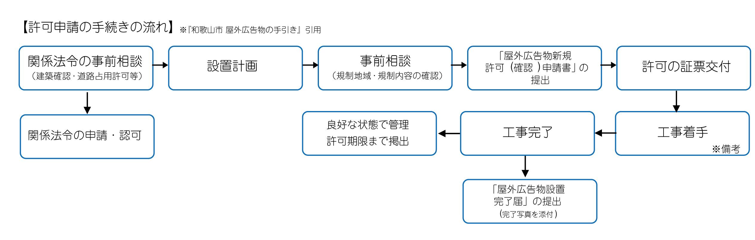 看板設置の申請の流れの画像
